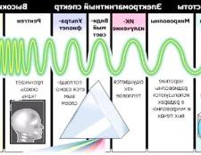 Як знайти частоту