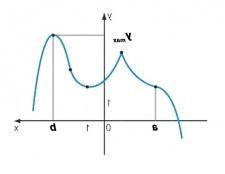Як знайти максимальне значення функції