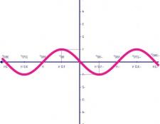 Як визначити область значення функції
