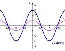 Як побудувати графік функцій cos